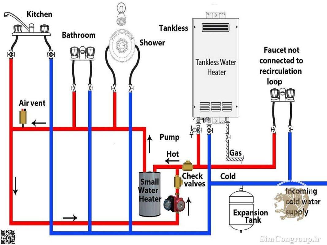 سیستم لوله کشی ساختمان